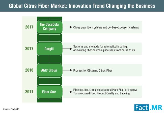 citrus-fiber-market-1[1]